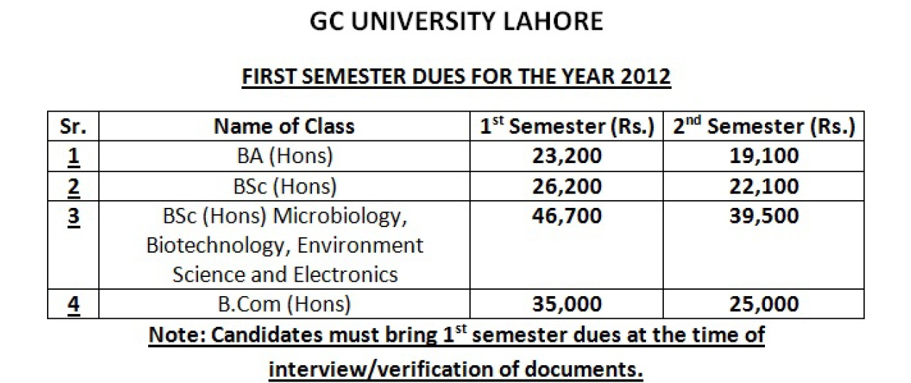 GCU Lahore Undergraduate 2nd Merit List 2012