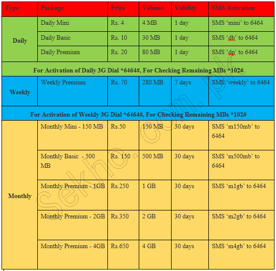 Zong Super 3G Packages Daily, Weekly, Monthly Rates