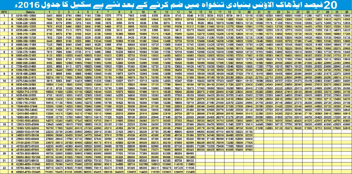 Basic Pay Scale In Pakistan 2017-16 BPS Packages