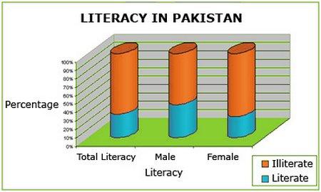 Pakistan Literacy Rate Sekhocompk