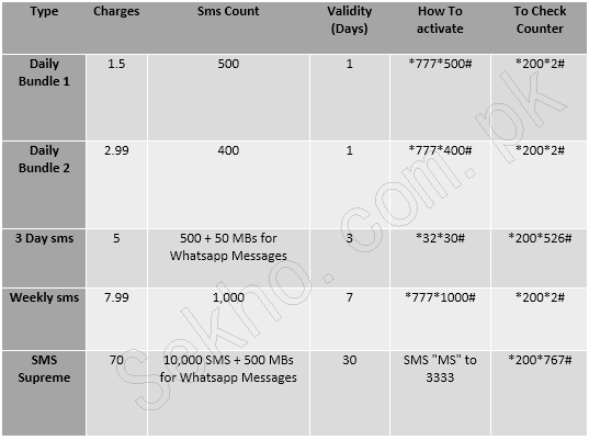 warid glow sms packages Monthly weekly activation and deactivation