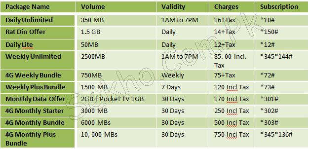 Telenor Talkshawk 3G Internet Packages With Free Facebook Offer