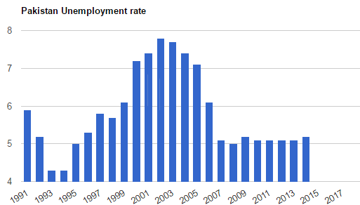 Unemployment Rate in Pakistan 2017-2018