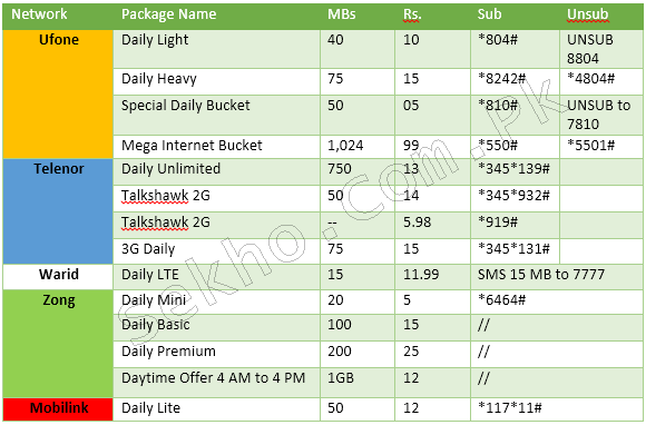 Daily 3G Internet Packages In Pakistan Ufone, Zong, Telenor, Jazz, Warid