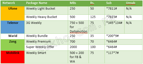 Weekly 3G Internet Packages In Pakistan Ufone, Zong, Telenor, Jazz, Warid