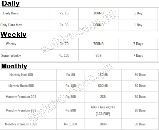 Zong 4G Internet Packages 2018 Prices Weekly Monthly