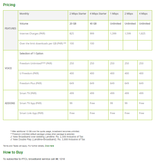 PTCL Internet Packages In Pakistan 2018