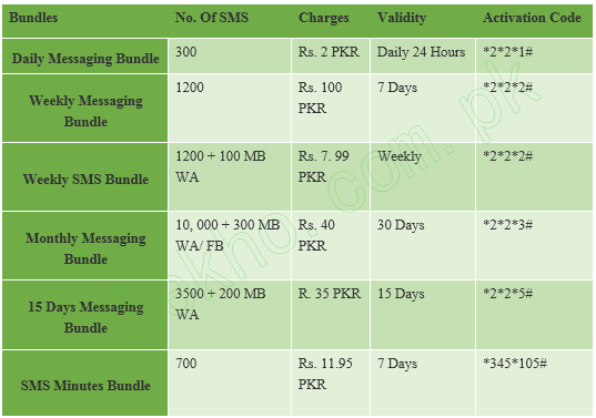 Telenor JDuice SMS Packages 2016