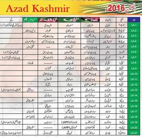 Azad Kashmir AJK Election Results 2016 Candidates Names List 1