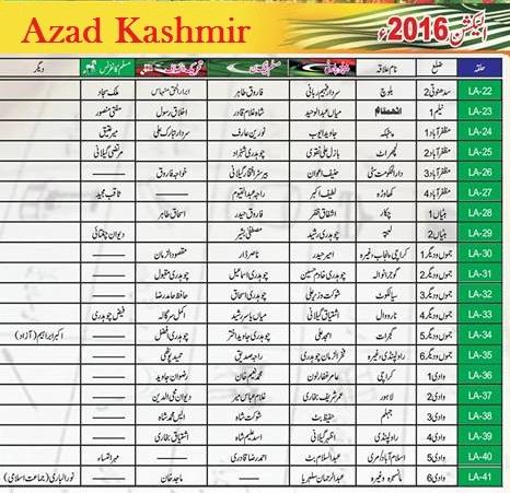 Azad Kashmir AJK Election Results 2016 Candidates Names List