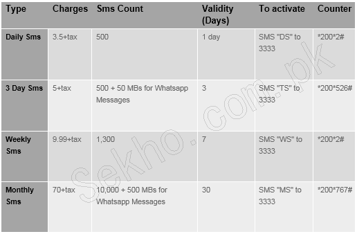 Warid SMS packages daily, 3 days, weekly, mothly subscribe code unsub