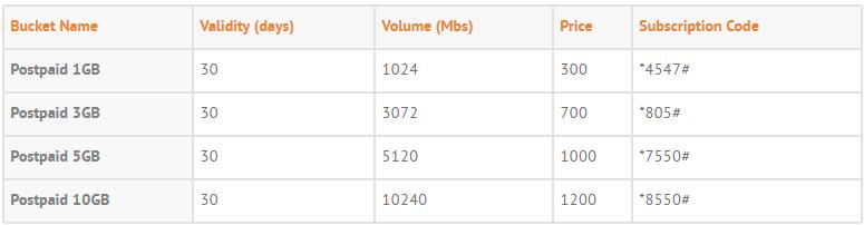 Ufone Postpaid pakcages 2017 3G Bundles