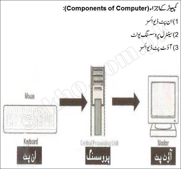 Basic Computer Knowledge In Urdu