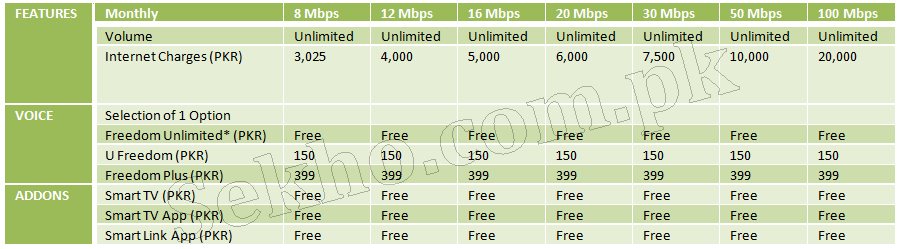 PTCL High Speed Broadband Packages 2018, 8, 12, 50, 100 MB