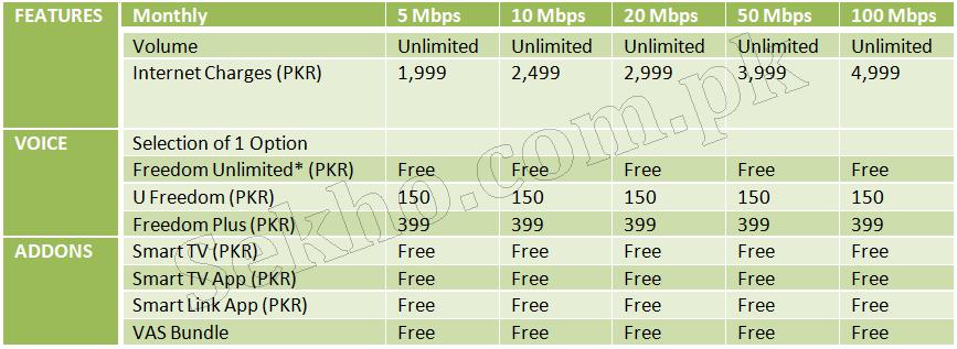 PTCL High Speed Broadband Packages 2018 Fiber Net