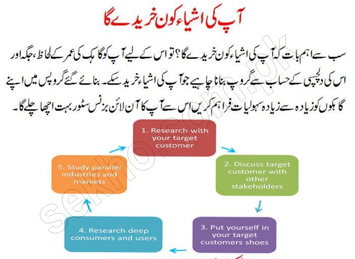 How To Start Online Store In Pakistan In Urdu Tips - Copy - Copy - Copy - Copy