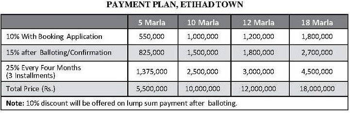 Etihad Town Lahore Booking Payment Plan
