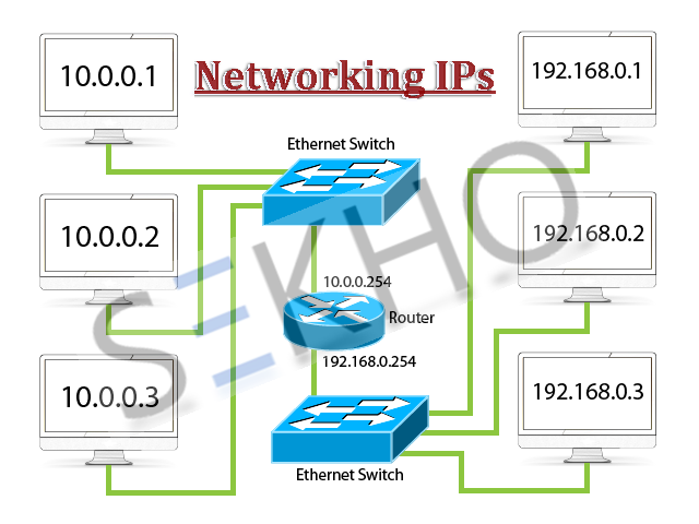 What Is IP Address In Urdu In Networking