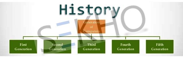 History Of Computer Generation In Urdu