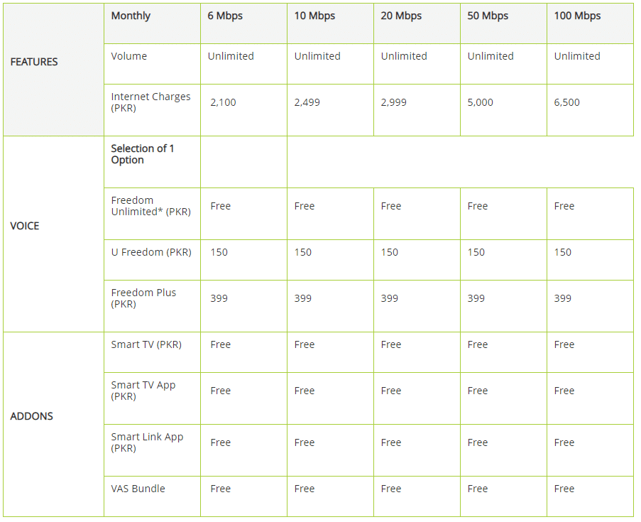 PTCL Net Packages 2018 , 2MB, 4MB, 8MB