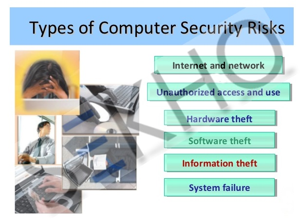 Types Of Computer Security Threats And Risks In Urdu