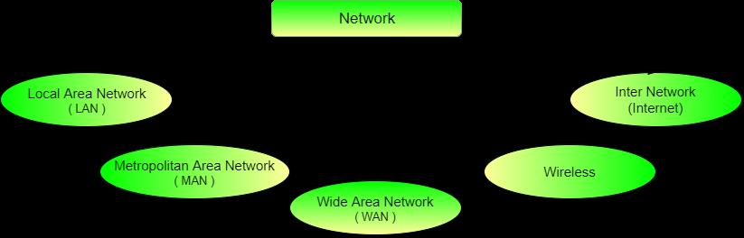 Types Of Networks LAN WAN WLAN MAN SAN PAN EPN and VPN In Urdu