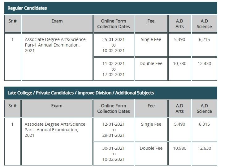 Punjab University BA, BSc Admission Schedule 2021